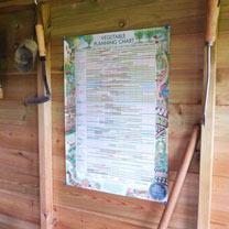 Vegetable Planning Chart